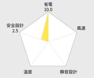 SUNHOW上豪14吋遙控定時風扇(FN-1435) 雷達圖